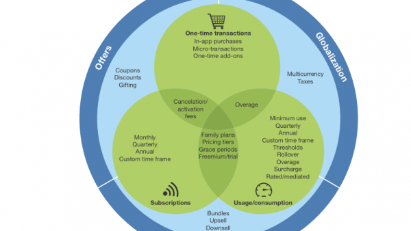 The Forrester Wave™: Subscription Billing Platforms, Q4 2015