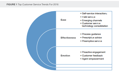 Forrester's Top 10 Customer Service Trends for 2016: The Future of Customer Service